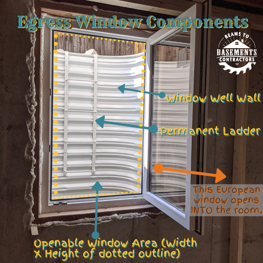 Building codes include specific requirements for legal egress windows, such as the total openable area to climb through and a permanent ladder in deep window wells.